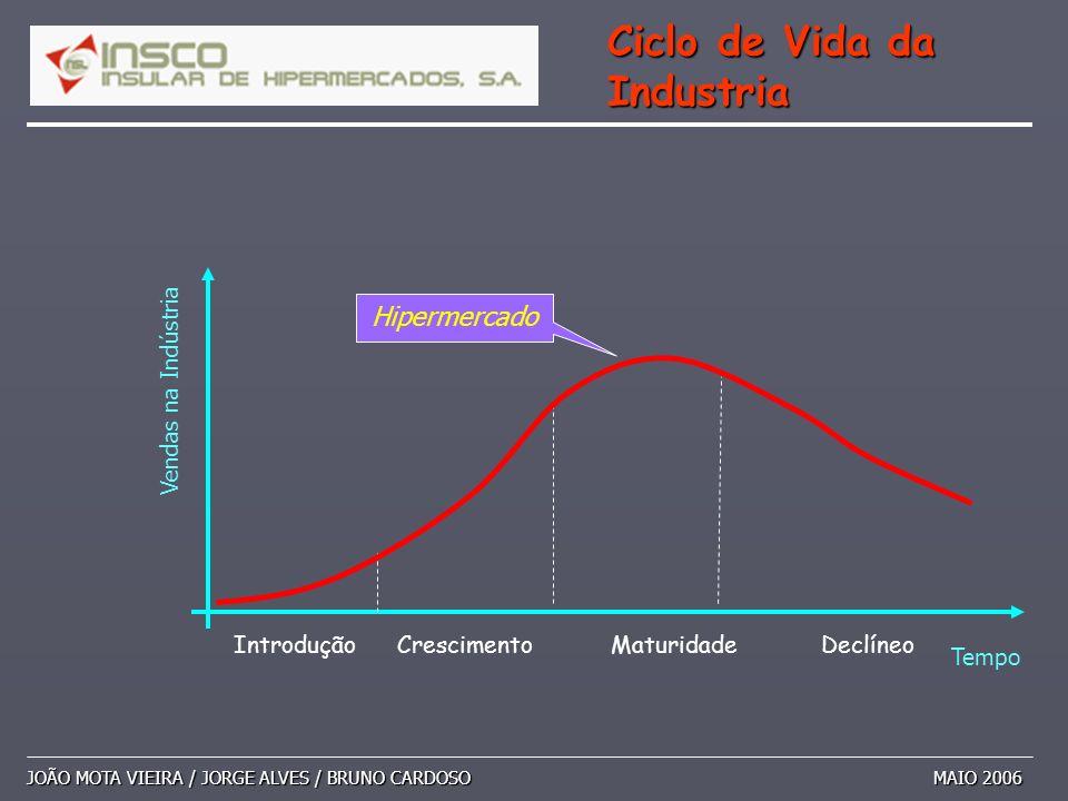 JOÃO MOTA VIEIRA / JORGE ALVES / BRUNO CARDOSO MAIO 2006 Ciclo de Vida da Industria Tempo Vendas na Indústria IntroduçãoCrescimentoMaturidadeDeclíneo