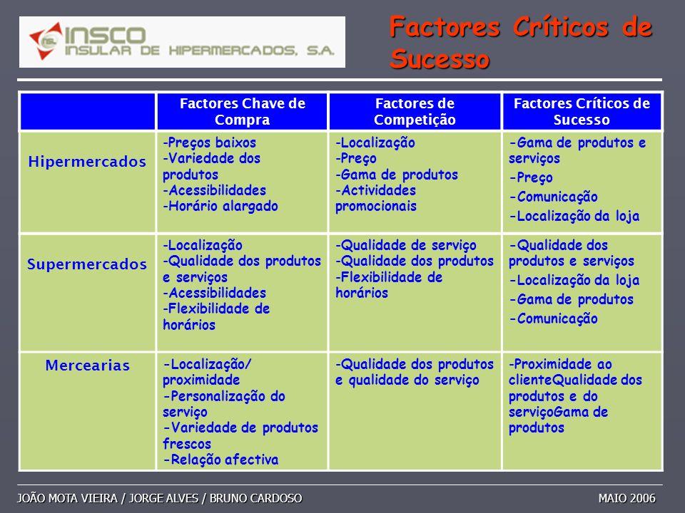 JOÃO MOTA VIEIRA / JORGE ALVES / BRUNO CARDOSO MAIO 2006 Factores Críticos de Sucesso Factores Chave de Compra Factores de Competição Factores Crítico