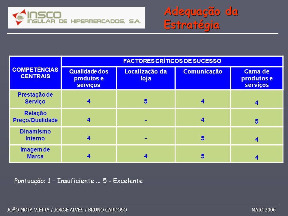 JOÃO MOTA VIEIRA / JORGE ALVES / BRUNO CARDOSO MAIO 2006 Adequação da Estratégia COMPETÊNCIAS CENTRAIS FACTORES CRÍTICOS DE SUCESSO Qualidade dos prod