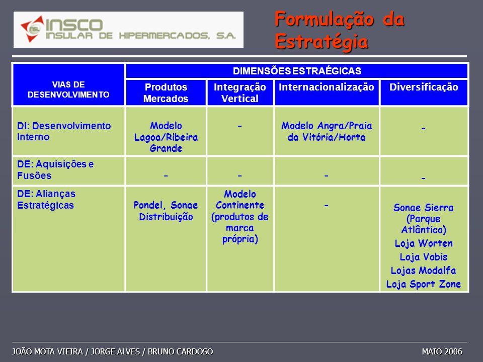 JOÃO MOTA VIEIRA / JORGE ALVES / BRUNO CARDOSO MAIO 2006 Formulação da Estratégia VIAS DE DESENVOLVIMENTO DIMENSÕES ESTRAÉGICAS Produtos Mercados Inte