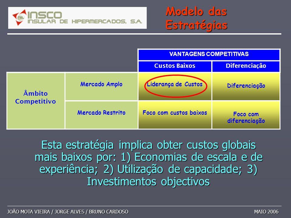 JOÃO MOTA VIEIRA / JORGE ALVES / BRUNO CARDOSO MAIO 2006 Modelo das Estratégias VANTAGENS COMPETITIVAS Custos BaixosDiferenciação Âmbito Competitivo M