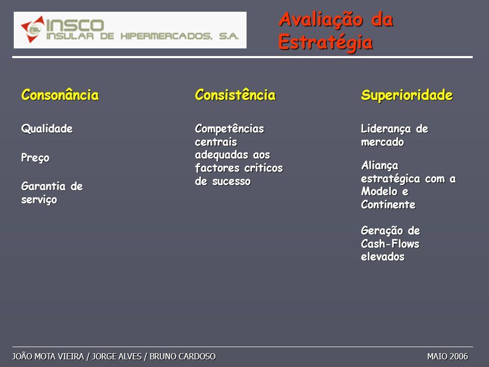JOÃO MOTA VIEIRA / JORGE ALVES / BRUNO CARDOSO MAIO 2006 Avaliação da Estratégia ConsonânciaConsistênciaSuperioridade Qualidade Competências centrais