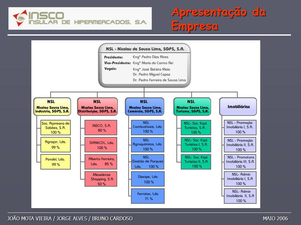 JOÃO MOTA VIEIRA / JORGE ALVES / BRUNO CARDOSO MAIO 2006 Apresentação da Empresa