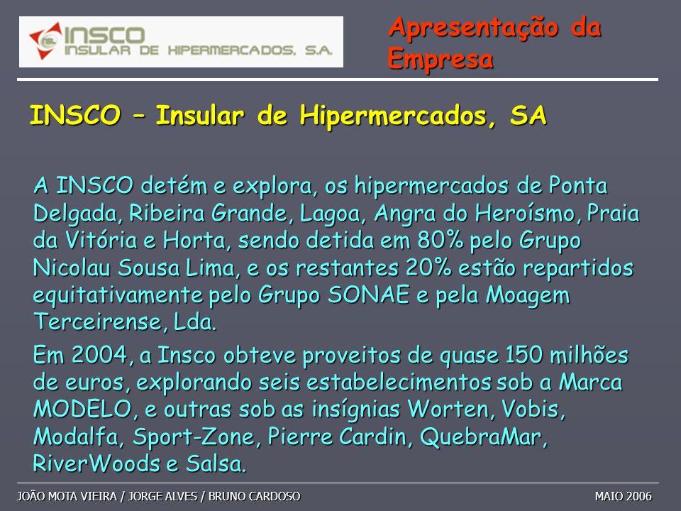 A INSCO detém e explora, os hipermercados de Ponta Delgada, Ribeira Grande, Lagoa, Angra do Heroísmo, Praia da Vitória e Horta, sendo detida em 80% pe