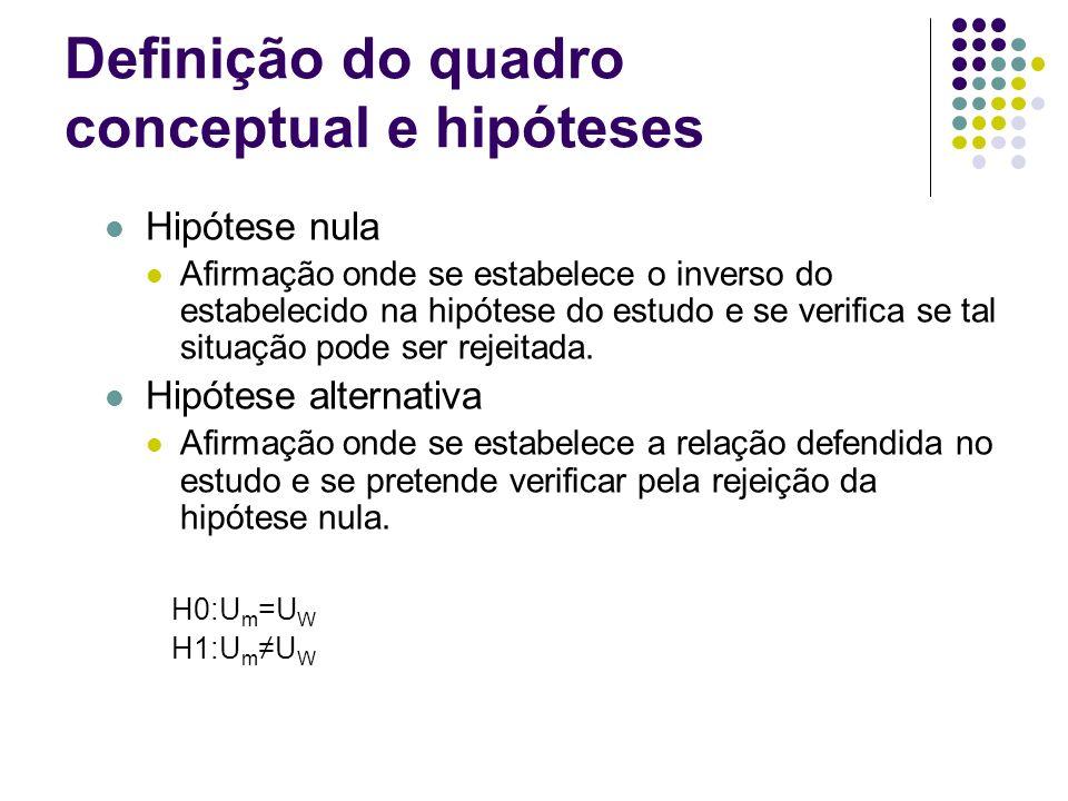 Definição do quadro conceptual e hipóteses Hipótese nula Afirmação onde se estabelece o inverso do estabelecido na hipótese do estudo e se verifica se