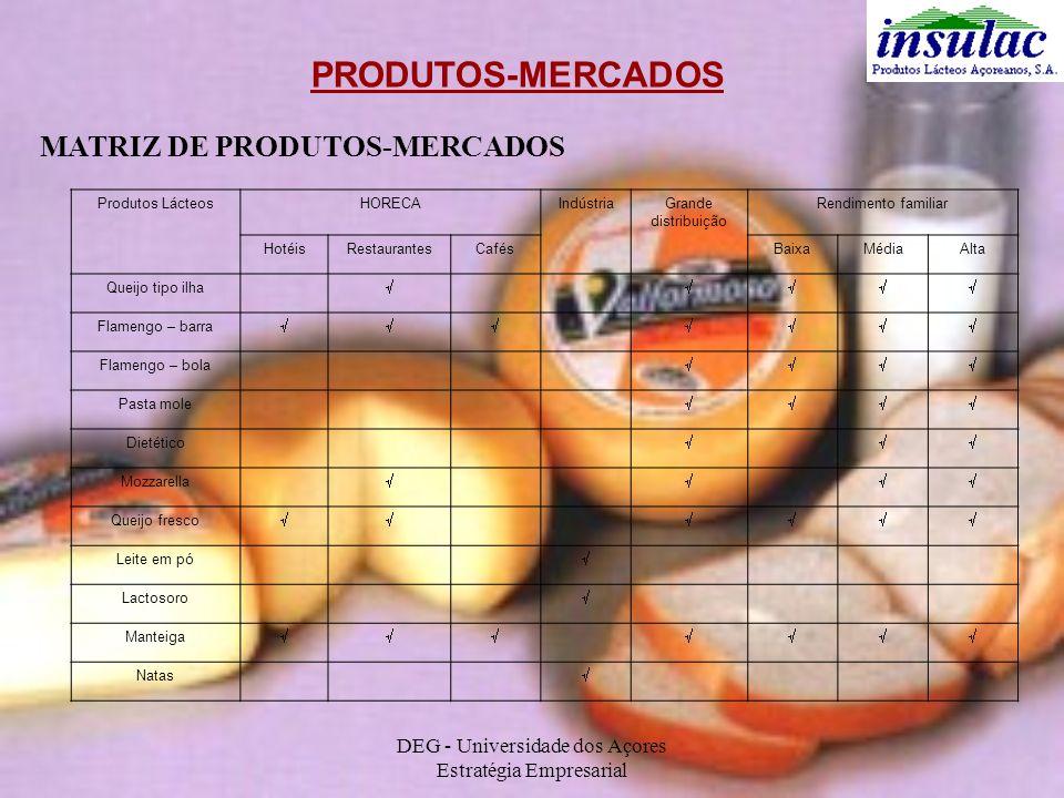 DEG - Universidade dos Açores Estratégia Empresarial PRODUTOS-MERCADOS MATRIZ DE PRODUTOS-MERCADOS Produtos LácteosHORECAIndústriaGrande distribuição