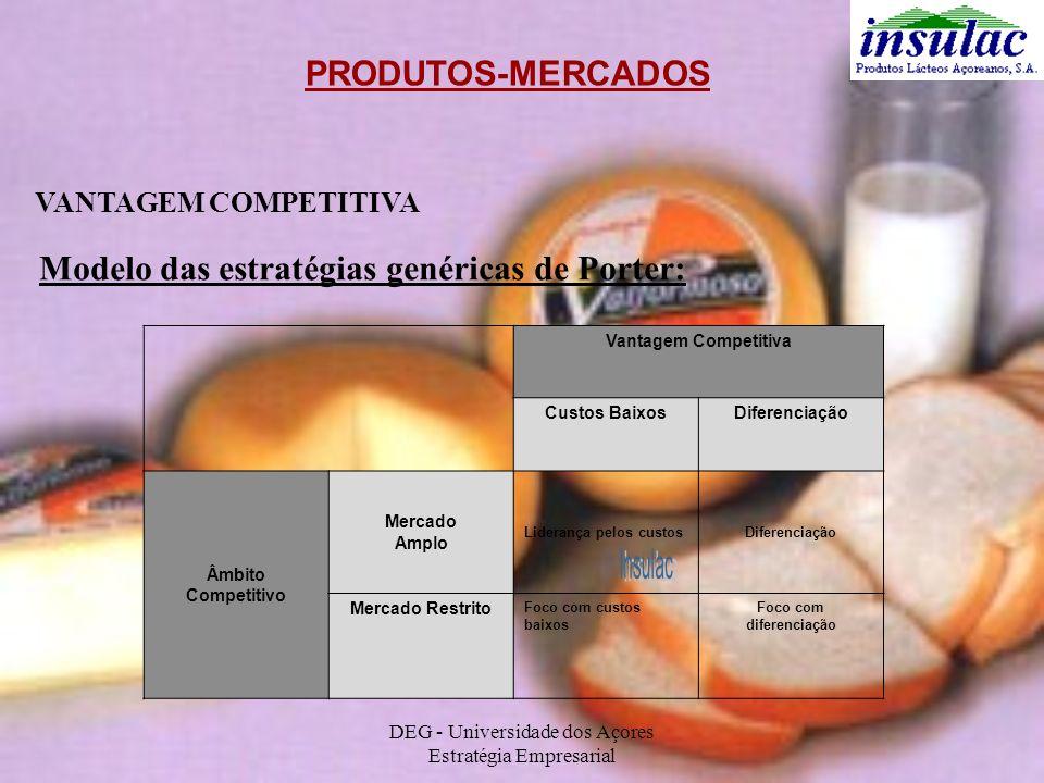 DEG - Universidade dos Açores Estratégia Empresarial PRODUTOS-MERCADOS VANTAGEM COMPETITIVA Modelo das estratégias genéricas de Porter: Vantagem Compe