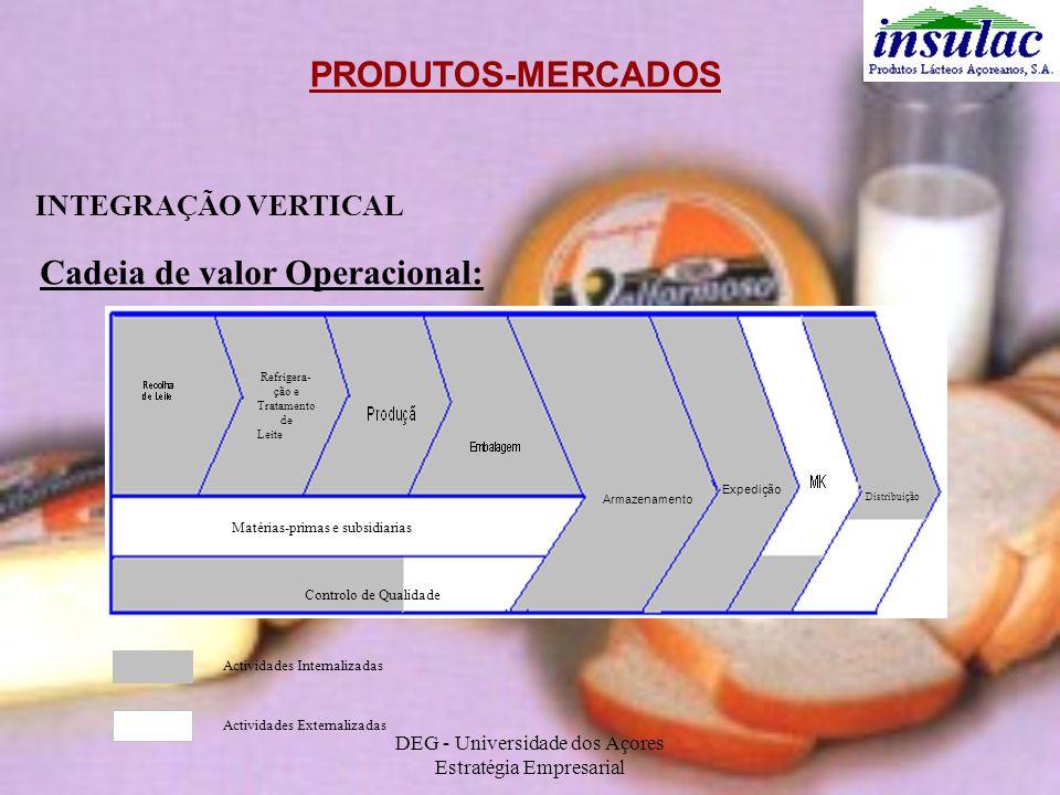 DEG - Universidade dos Açores Estratégia Empresarial PRODUTOS-MERCADOS INTEGRAÇÃO VERTICAL Cadeia de valor Operacional: Controlo de Qualidade Matérias