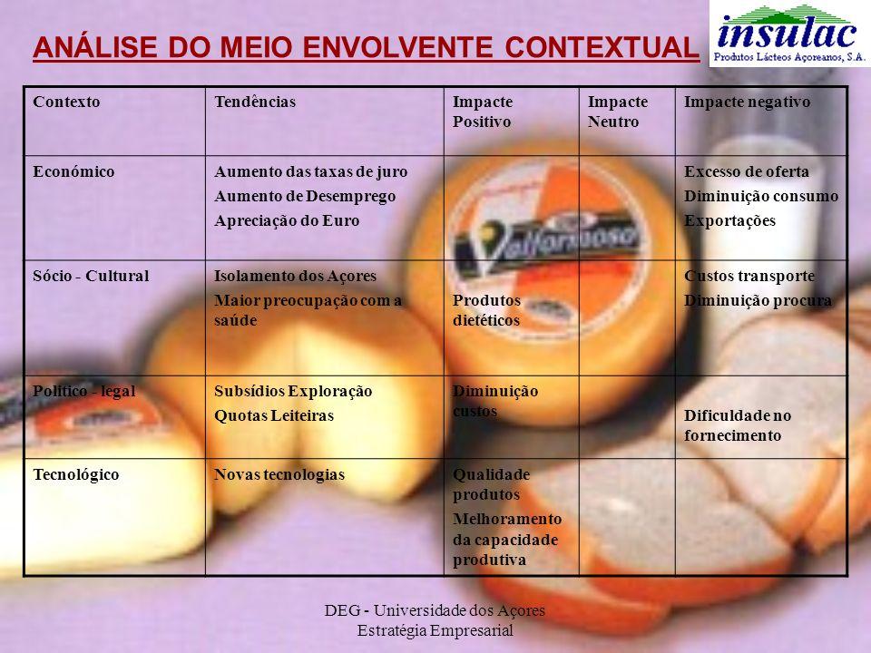 DEG - Universidade dos Açores Estratégia Empresarial ANÁLISE DO MEIO ENVOLVENTE CONTEXTUAL ContextoTendênciasImpacte Positivo Impacte Neutro Impacte n