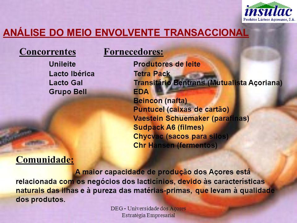 DEG - Universidade dos Açores Estratégia Empresarial ANÁLISE DO MEIO ENVOLVENTE TRANSACCIONAL Concorrentes Unileite Lacto Ibérica Lacto Gal Grupo Bell