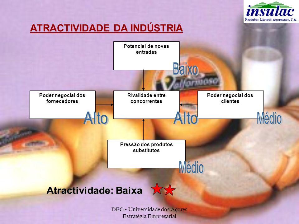 DEG - Universidade dos Açores Estratégia Empresarial ATRACTIVIDADE DA INDÚSTRIA Potencial de novas entradas Poder negocial dos fornecedores Poder nego