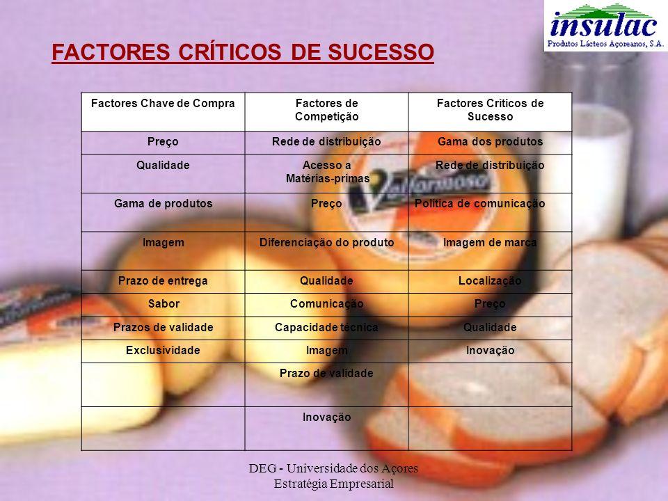 DEG - Universidade dos Açores Estratégia Empresarial FACTORES CRÍTICOS DE SUCESSO Factores Chave de CompraFactores de Competição Factores Críticos de