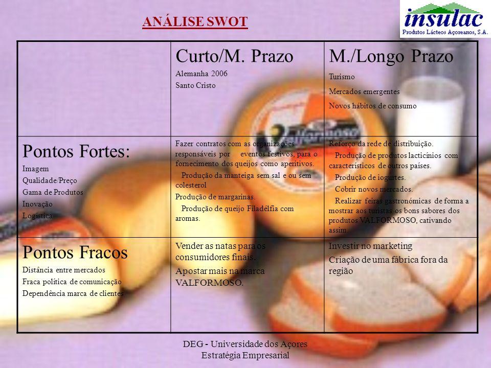 DEG - Universidade dos Açores Estratégia Empresarial ANÁLISE SWOT Curto/M. Prazo Alemanha 2006 Santo Cristo M./Longo Prazo Turismo Mercados emergentes