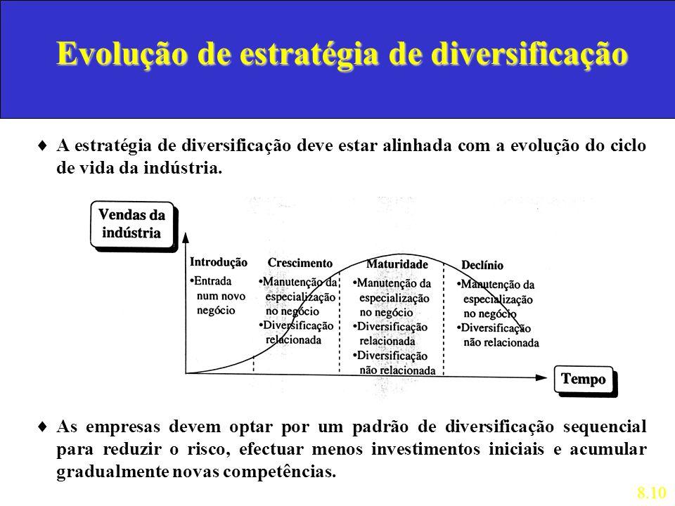 Evolução de estratégia de diversificação A estratégia de diversificação deve estar alinhada com a evolução do ciclo de vida da indústria. 8.10 As empr