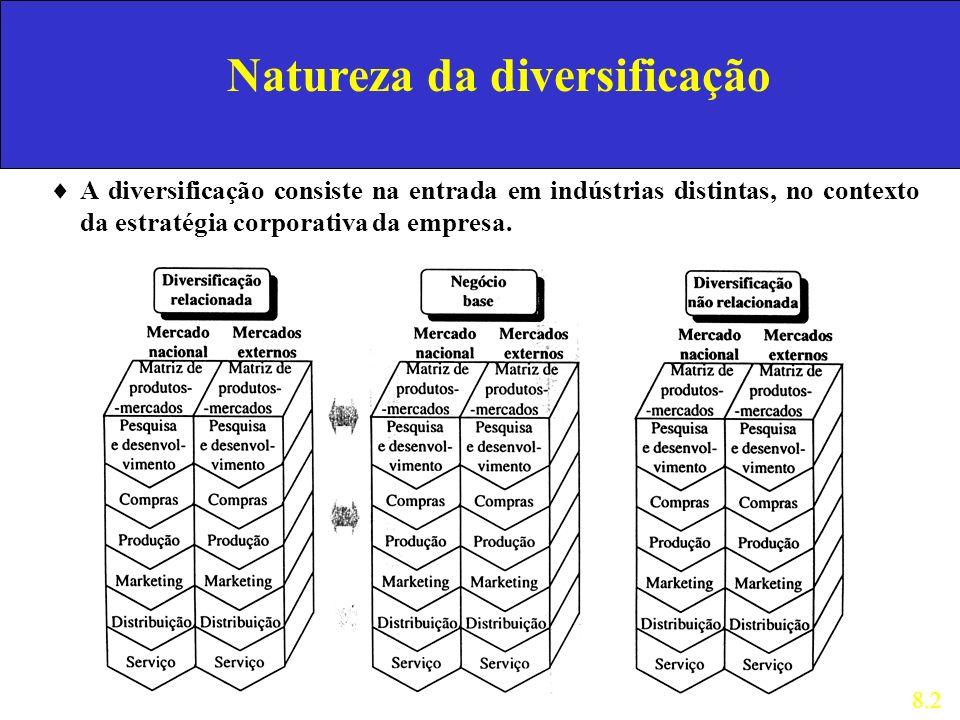 Natureza da diversificação A diversificação consiste na entrada em indústrias distintas, no contexto da estratégia corporativa da empresa. 8.2