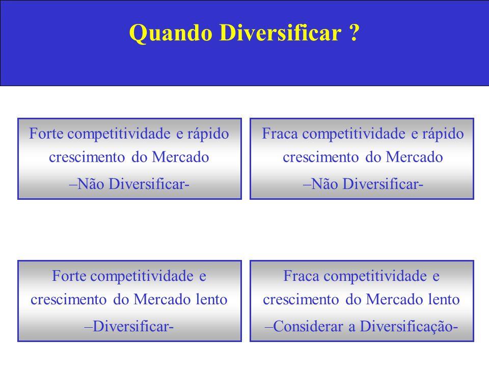 Quando Diversificar ? Forte competitividade e rápido crescimento do Mercado –Não Diversificar- Forte competitividade e crescimento do Mercado lento –D