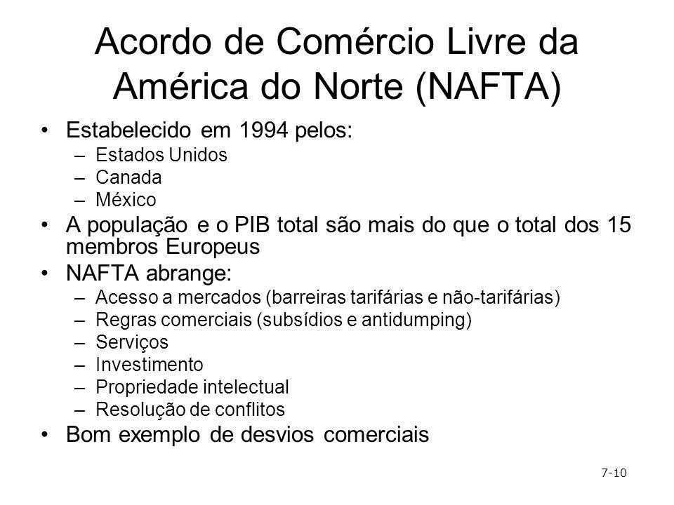 Acordo de Comércio Livre da América do Norte (NAFTA) Estabelecido em 1994 pelos: –Estados Unidos –Canada –México A população e o PIB total são mais do