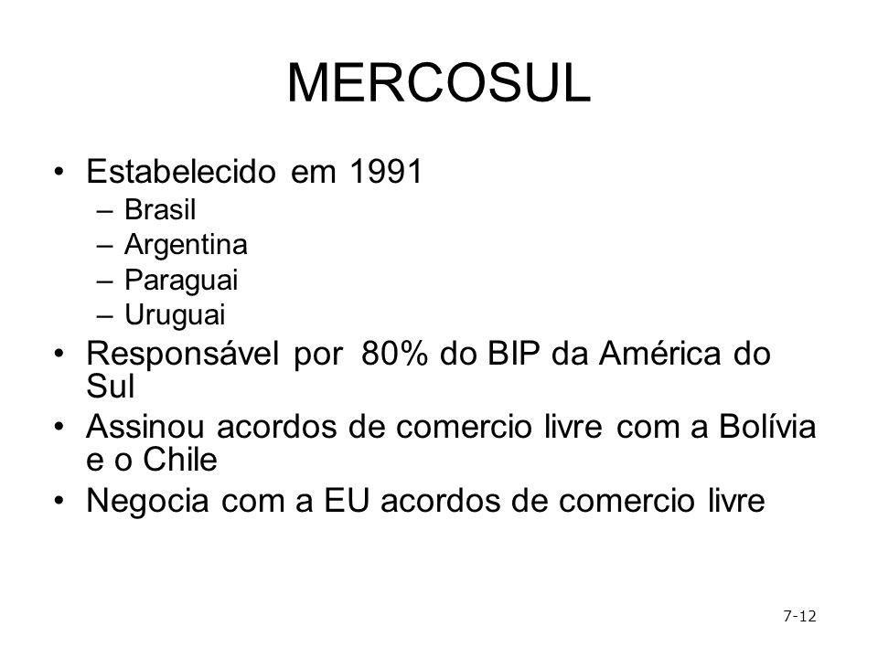 MERCOSUL Estabelecido em 1991 –Brasil –Argentina –Paraguai –Uruguai Responsável por 80% do BIP da América do Sul Assinou acordos de comercio livre com