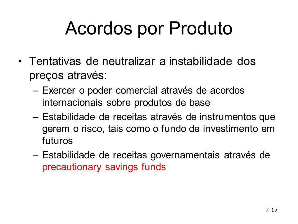 Acordos por Produto Tentativas de neutralizar a instabilidade dos preços através: –Exercer o poder comercial através de acordos internacionais sobre p