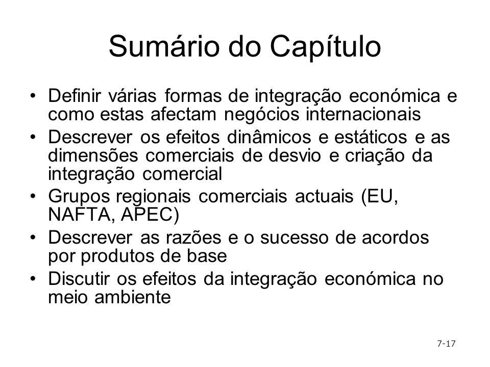 Sumário do Capítulo Definir várias formas de integração económica e como estas afectam negócios internacionais Descrever os efeitos dinâmicos e estáti