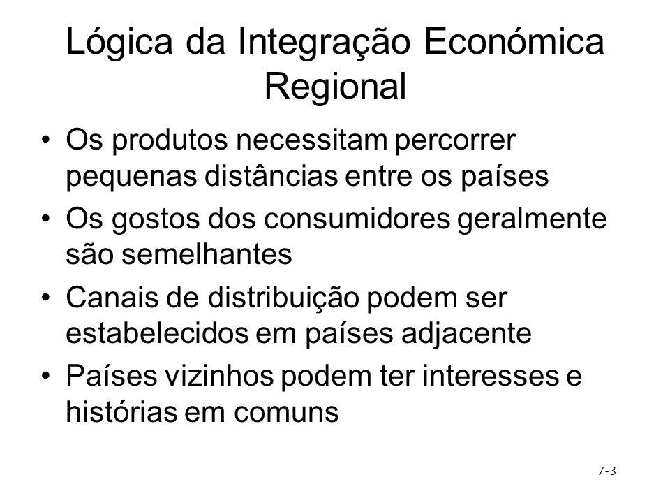 Lógica da Integração Económica Regional Os produtos necessitam percorrer pequenas distâncias entre os países Os gostos dos consumidores geralmente são