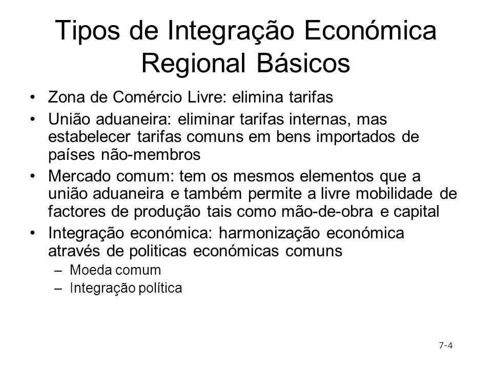 Tipos de Integração Económica Regional Básicos Zona de Comércio Livre: elimina tarifas União aduaneira: eliminar tarifas internas, mas estabelecer tar