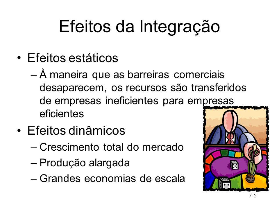 Efeitos da Integração Efeitos estáticos –À maneira que as barreiras comerciais desaparecem, os recursos são transferidos de empresas ineficientes para
