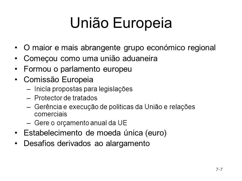União Europeia O maior e mais abrangente grupo económico regional Começou como uma união aduaneira Formou o parlamento europeu Comissão Europeia –Inic