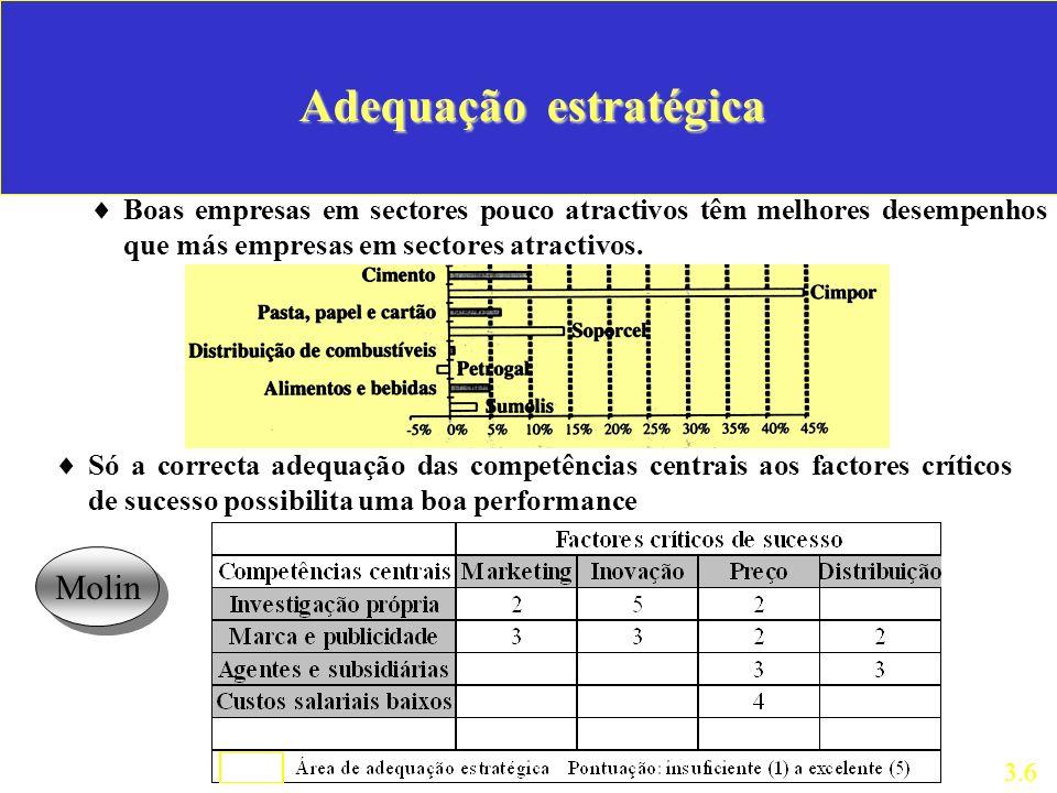 Adequação estratégica Boas empresas em sectores pouco atractivos têm melhores desempenhos que más empresas em sectores atractivos.