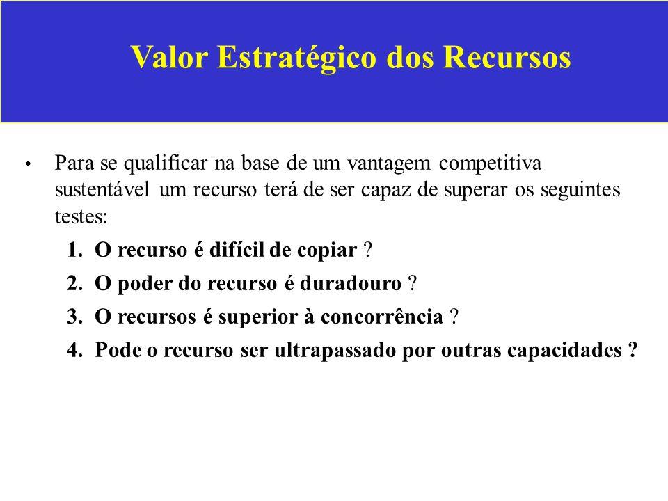Valor Estratégico dos Recursos Para se qualificar na base de um vantagem competitiva sustentável um recurso terá de ser capaz de superar os seguintes testes: 1.