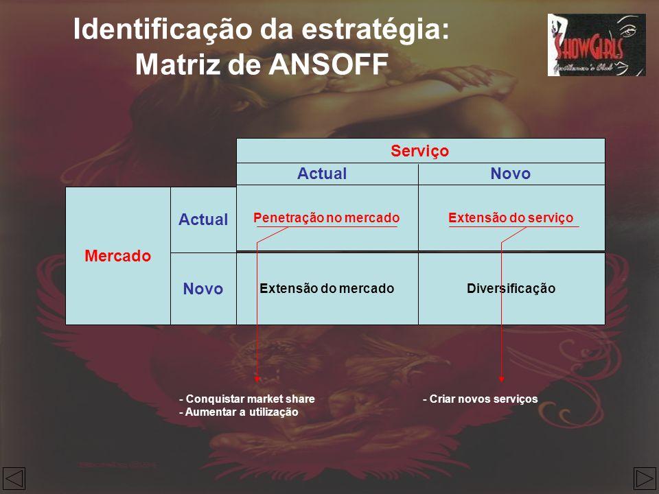 Identificação da estratégia: Matriz de ANSOFF Mercado Novo Actual Penetração no mercado Serviço Extensão do serviço Extensão do mercadoDiversificação
