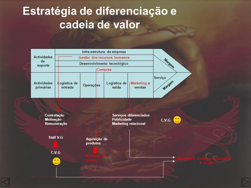 Estratégia de diferenciação e cadeia de valor Actividades de suporte Infra-estrutura da empresa Operações Actividades primárias Logística de entrada G