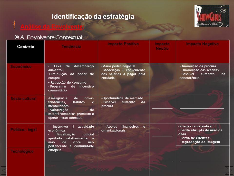 Identificação da estratégia Análise da Envolvente: A Envolvente Contextual: Contexto Tendência Impacto PositivoImpacto Neutro Impacto Negativo Económi