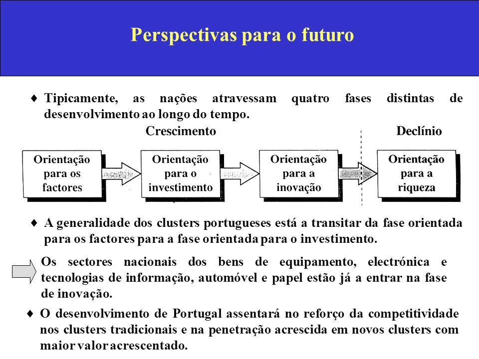 Perspectivas para o futuro Tipicamente, as nações atravessam quatro fases distintas de desenvolvimento ao longo do tempo. A generalidade dos clusters