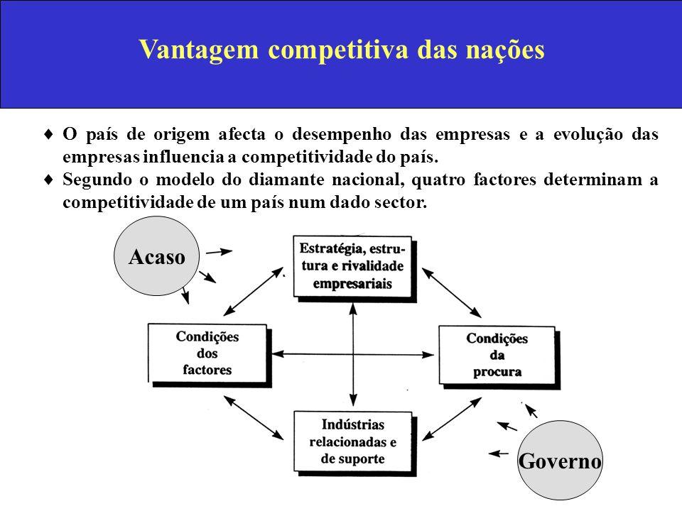 Vantagem competitiva das nações O país de origem afecta o desempenho das empresas e a evolução das empresas influencia a competitividade do país. Segu