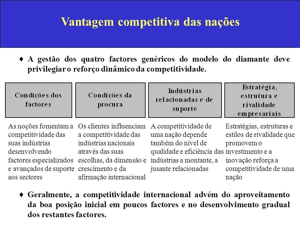 Vantagem competitiva das nações A gestão dos quatro factores genéricos do modelo do diamante deve privilegiar o reforço dinâmico da competitividade. A