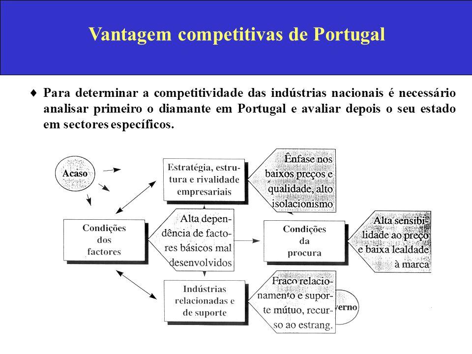 Vantagem competitivas de Portugal Para determinar a competitividade das indústrias nacionais é necessário analisar primeiro o diamante em Portugal e a