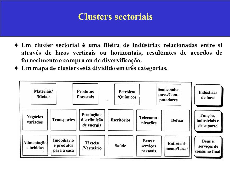 Clusters sectoriais Um cluster sectorial é uma fileira de indústrias relacionadas entre si através de laços verticais ou horizontais, resultantes de a