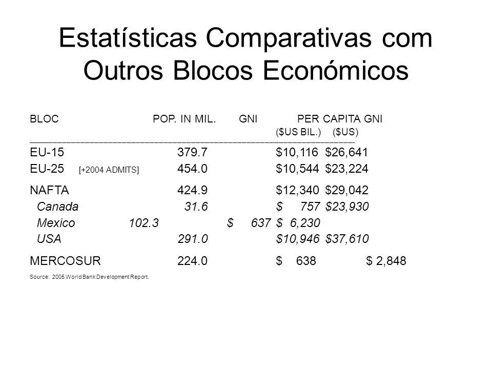 Estatísticas Comparativas com Outros Blocos Económicos BLOC POP. IN MIL. GNI PER CAPITA GNI ($US BIL.) ($US) _________________________________________