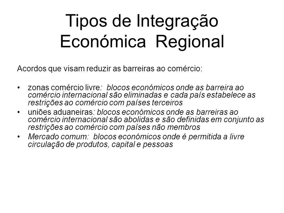 Tipos de Integração Económica Regional Acordos que visam reduzir as barreiras ao comércio: zonas comércio livre: blocos económicos onde as barreira ao
