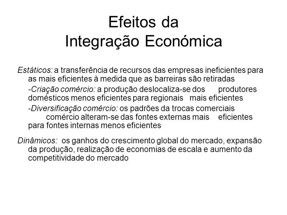 Efeitos da Integração Económica Estáticos: a transferência de recursos das empresas ineficientes para as mais eficientes à medida que as barreiras são
