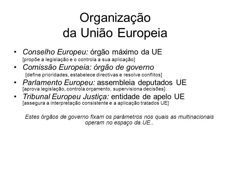 Organização da União Europeia Conselho Europeu: órgão máximo da UE [propõe a legislação e o controla a sua aplicação] Comissão Europeia: órgão de gove