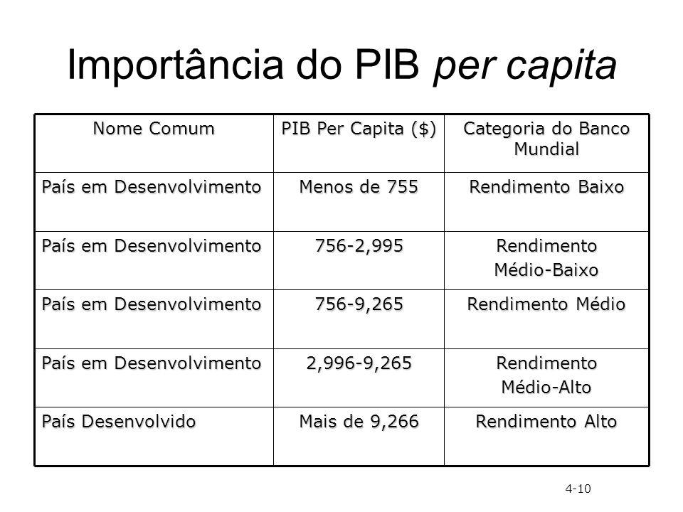 Importância do PIB per capita Rendimento Baixo Menos de 755 País em Desenvolvimento Rendimento Alto Mais de 9,266 País Desenvolvido RendimentoMédio-Alto2,996-9,265 País em Desenvolvimento Rendimento Médio 756-9,265 País em Desenvolvimento RendimentoMédio-Baixo756-2,995 Categoria do Banco Mundial PIB Per Capita ($) Nome Comum 4-10