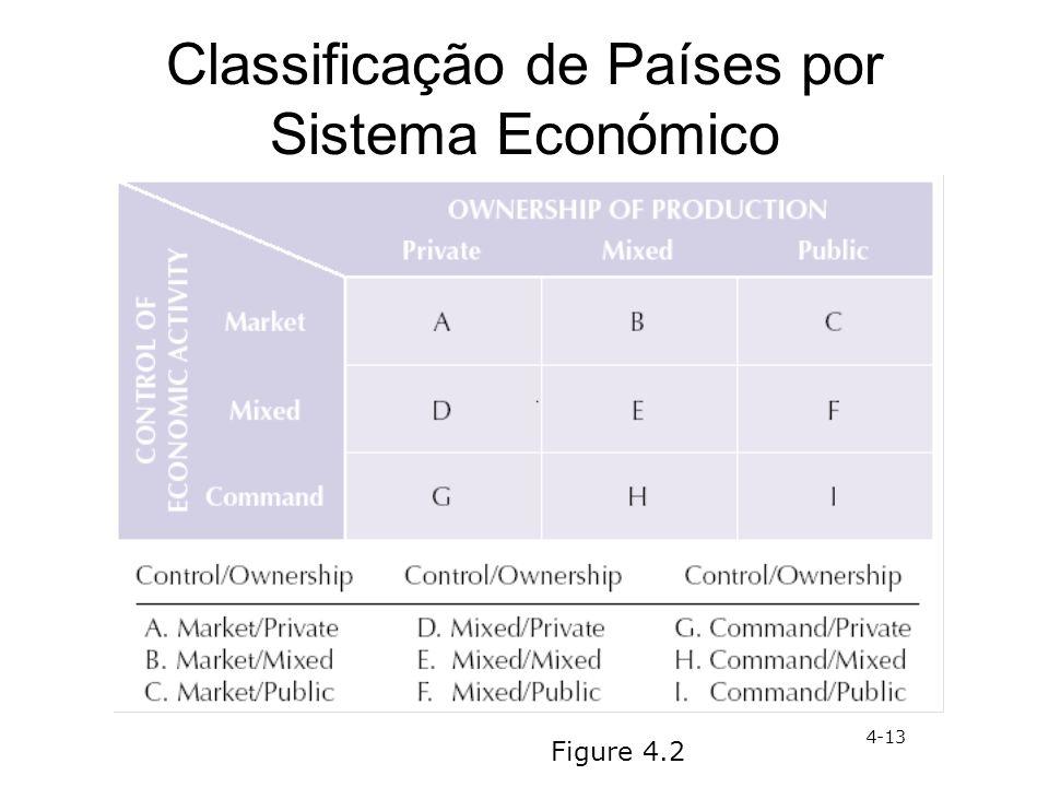 Classificação de Países por Sistema Económico Figure 4.2 4-13