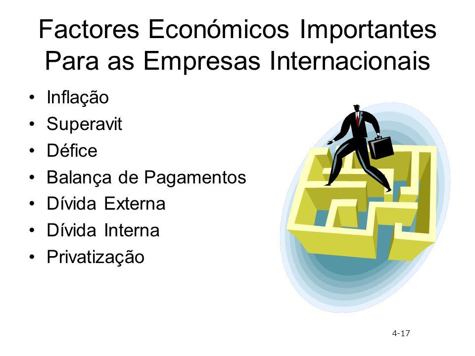Factores Económicos Importantes Para as Empresas Internacionais Inflação Superavit Défice Balança de Pagamentos Dívida Externa Dívida Interna Privatização 4-17