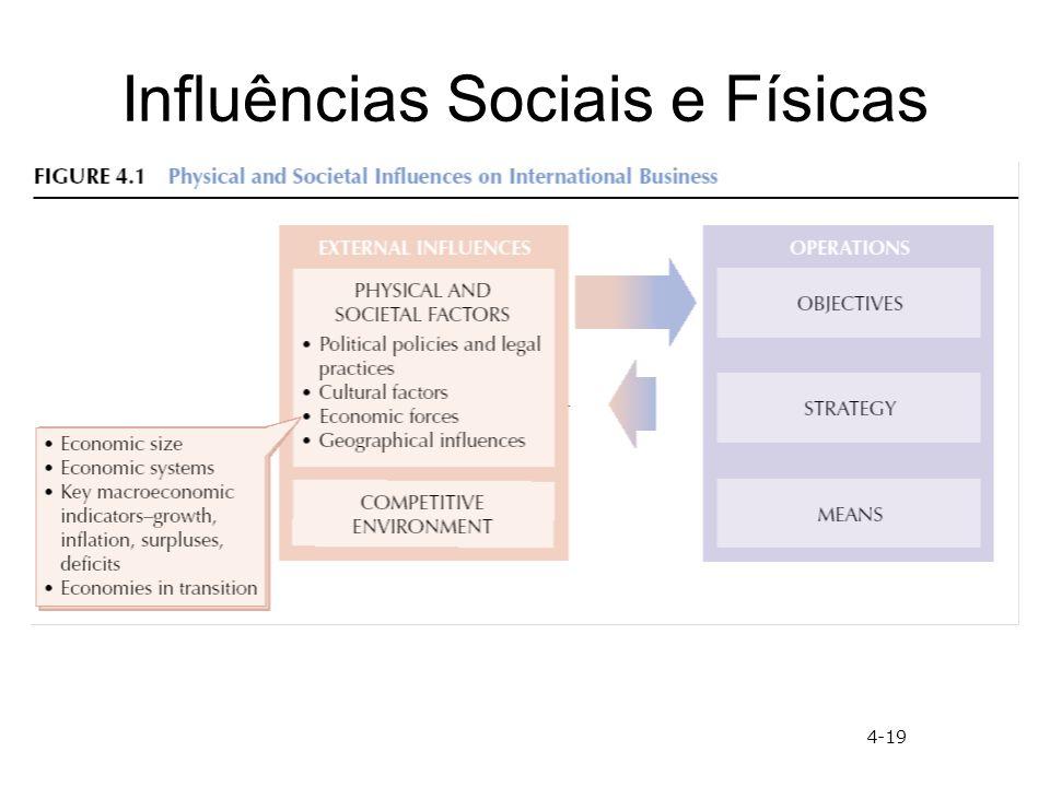 Influências Sociais e Físicas 4-19