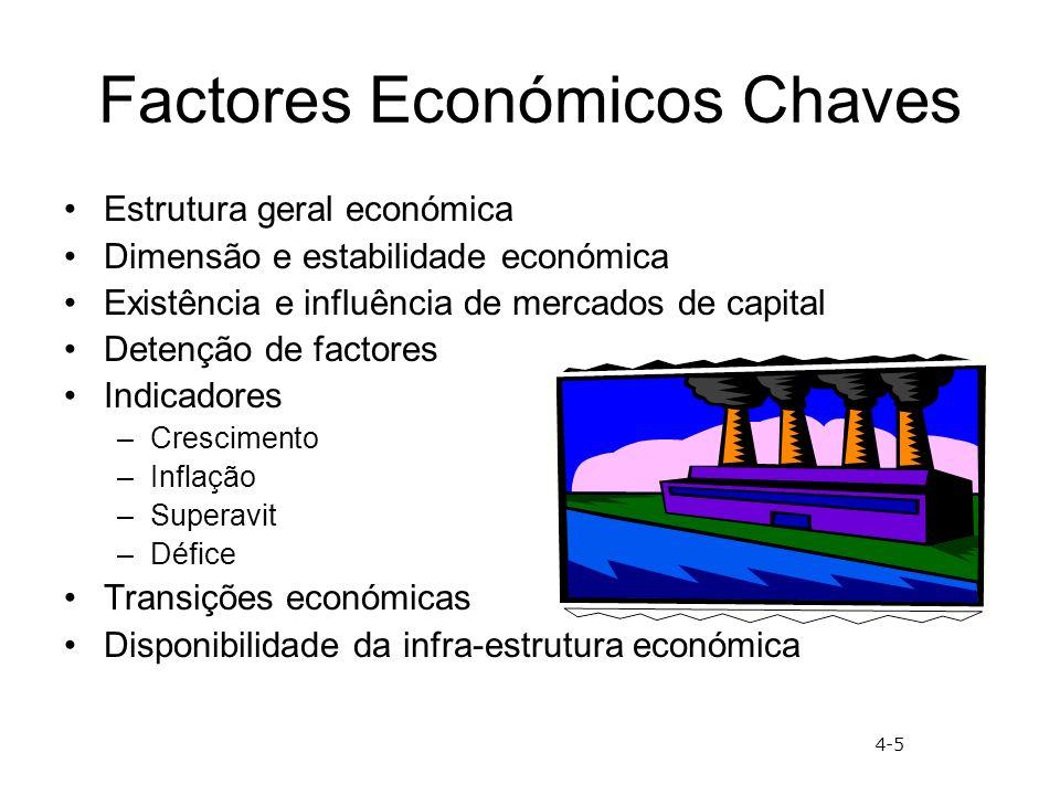 Condições de Factores Inputs do processo de produção –Recursos humanos –Recursos físicos –Conhecimento –Capital/Financiamento –Infra-estrutura Condição de factores são especialmente importantes para a produção de bens 4-6
