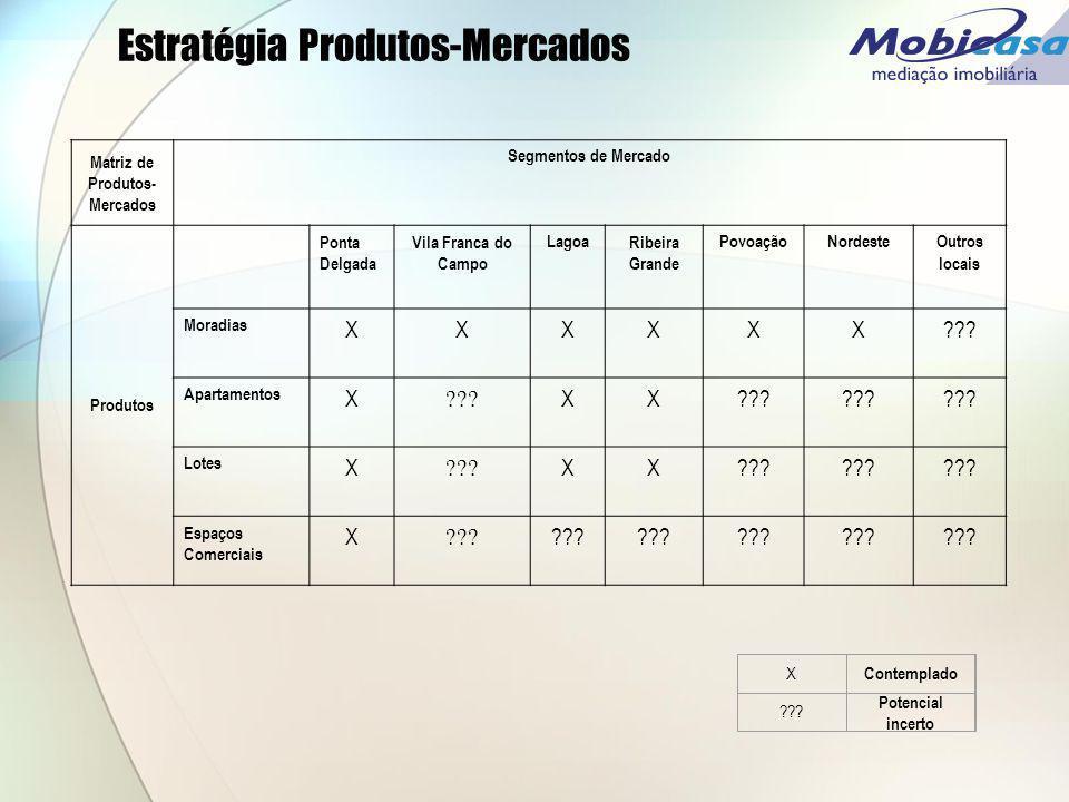 Estratégia Produtos-Mercados X Contemplado ??? Potencial incerto Matriz de Produtos- Mercados Segmentos de Mercado Produtos Ponta Delgada Vila Franca
