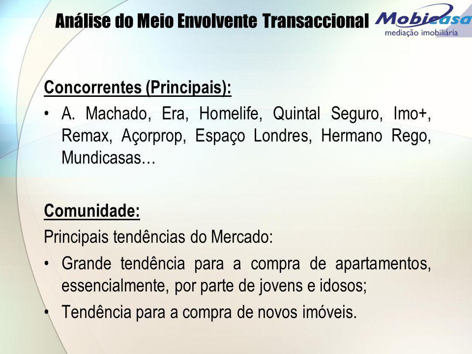 Análise do Meio Envolvente Transaccional Concorrentes (Principais): A. Machado, Era, Homelife, Quintal Seguro, Imo+, Remax, Açorprop, Espaço Londres,