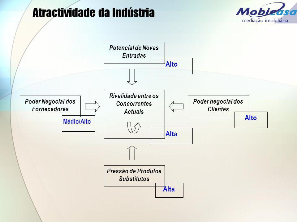 Atractividade da Indústria Poder Negocial dos Fornecedores Pressão de Produtos Substitutos Potencial de Novas Entradas Poder negocial dos Clientes Riv
